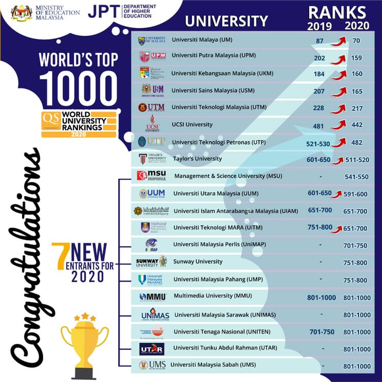 QS WORLD UNIVERSITY RANKINGS 2020 - WORLD'S TOP 1000